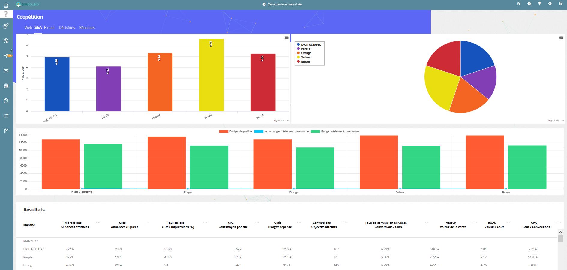 De nombreux rapports pour l'évaluation des compétences marketing digital des apprenants !